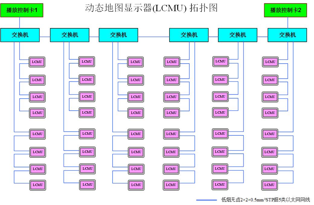 车载PIS系统LCD动态地图-系统拓扑图