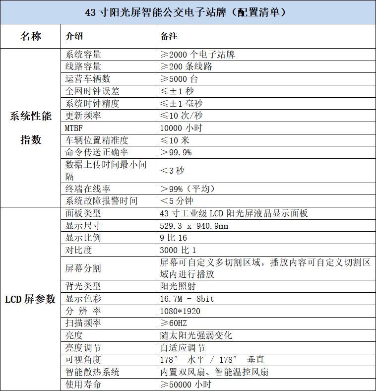 电子站牌解决方案-基本硬件配置清单