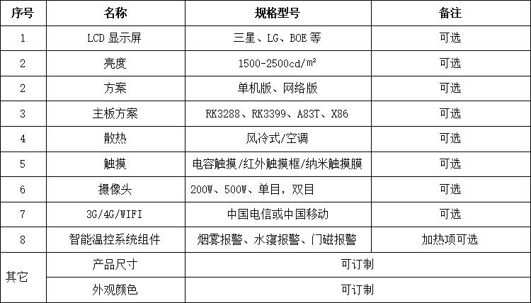 电子站牌解决方案-可兼容器件技术参数表